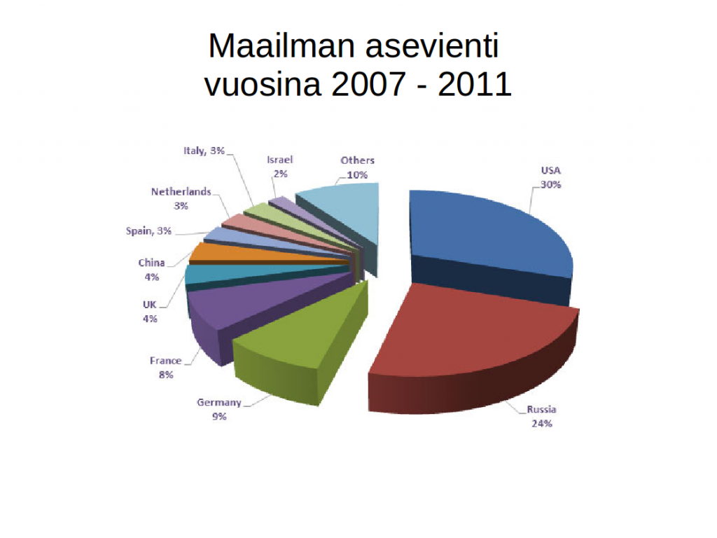 Asevienti 2007-2011