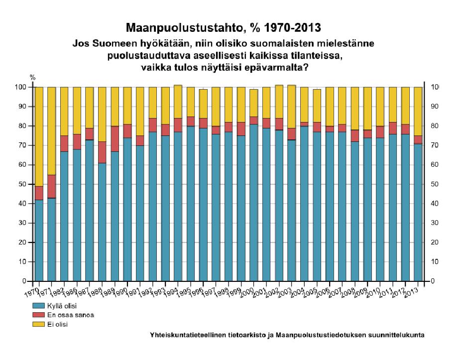Maanpuolustustahto 1970-2013