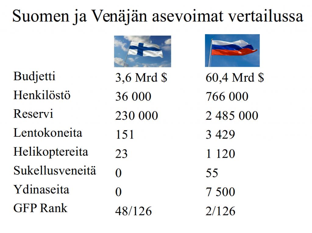 Suomen ja Venäjän asevoimat vertailussa